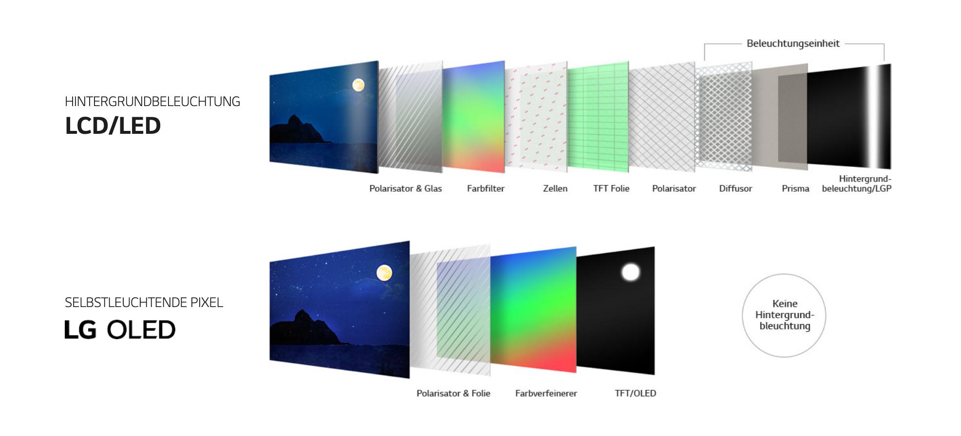 Screenshot_2020-10-02-Die-Vorteile-selbstleuchtender-Pixel-LG-Deutschland-1