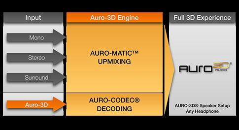 Auro-3D_Engine_L56f3e37e70da1
