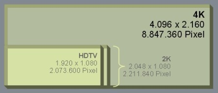 Pic3+2K+vs+HDTV+vs+4K+graph